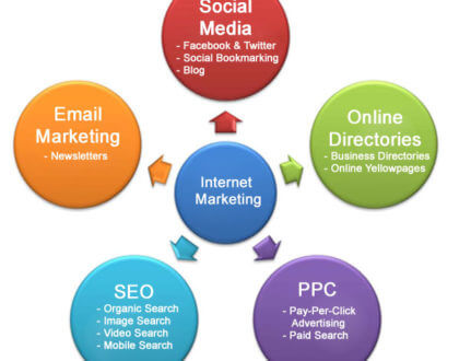 Your Business and Internet Marketing